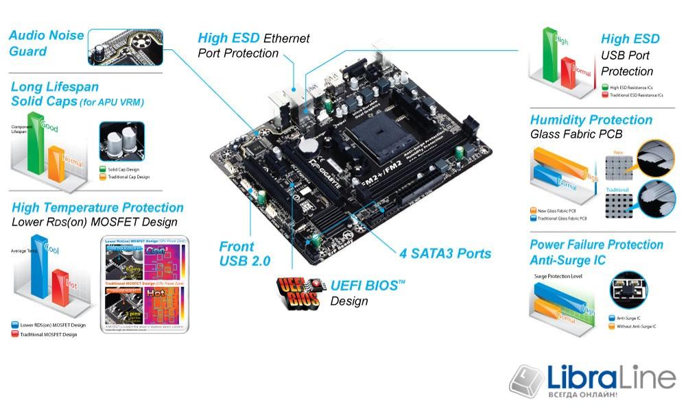 Материнская плата FM2+ Gigabyte GA-F2A68HM-S1 A68 DDR3 1600MHz*2  mATX