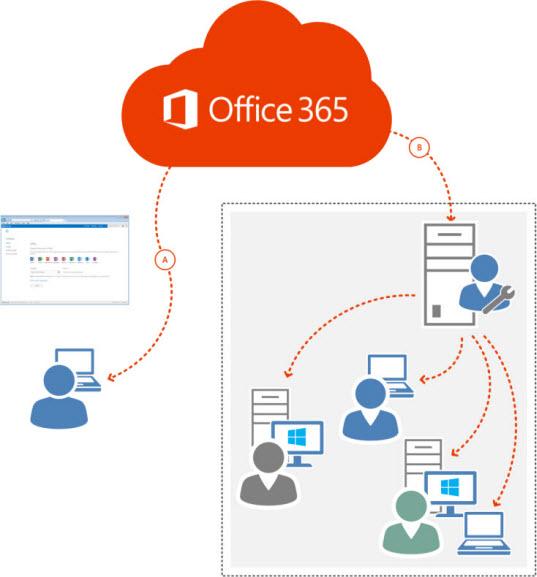 J29-00003 Microsoft Office 365 Business Opn ShrdSvr SNGL SubsVL OLP NL Annual